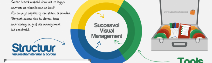 Succesvol Visual Management in 3 stappen