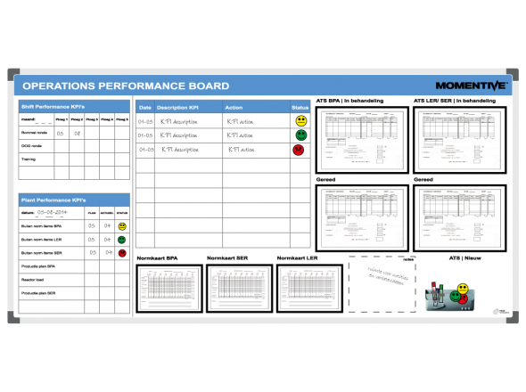 Operations Performance board Momentive 120x240cm